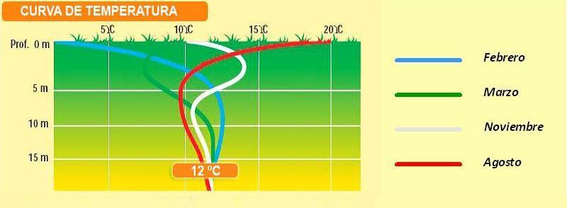 Curva de temperatura del terreno