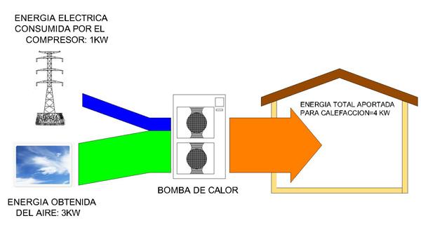 Aerotermia galicia energ a aerot rmica solargal - Bomba de calor por aerotermia ...